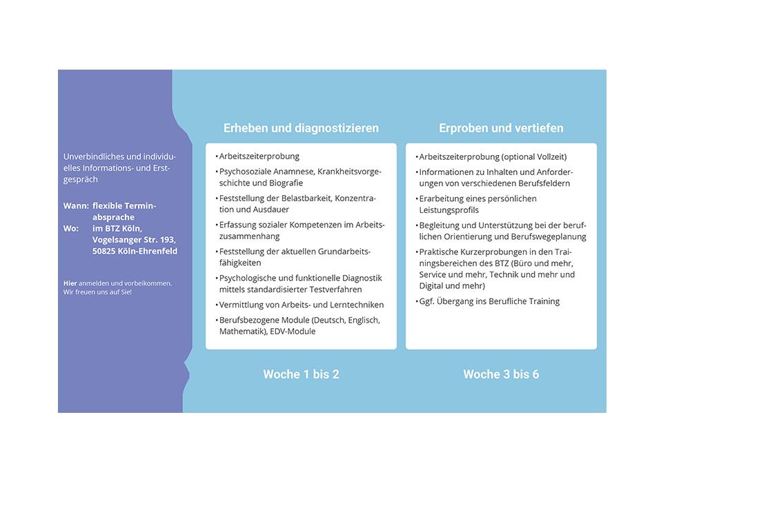 """Unser Angebot """"Arbeitserprobung und Eignungsabklärung (APE)"""" beginnt mit einem individuellen Informationsgespräch und dauert bis zu 6 Wochen."""